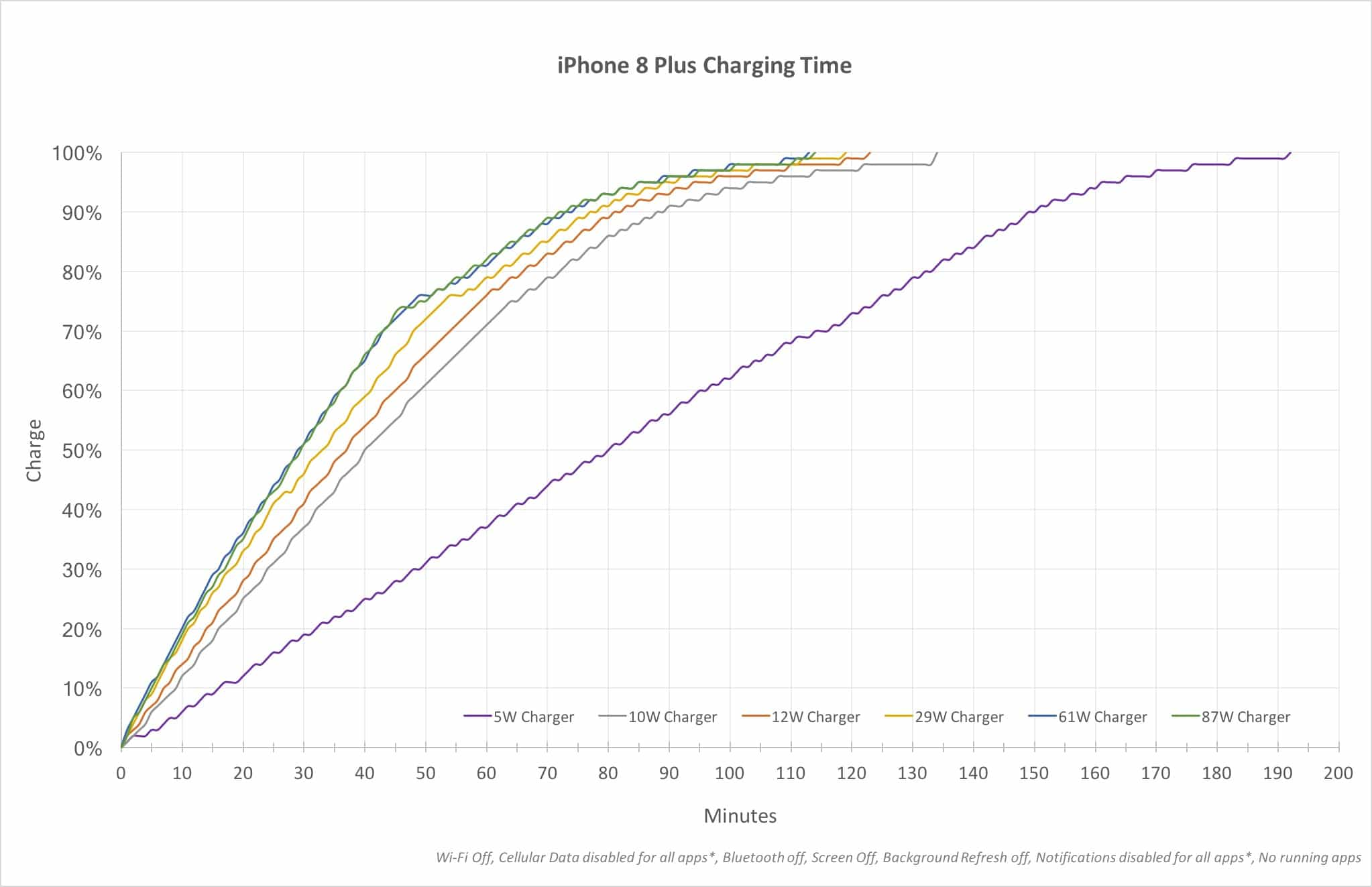 Apple S Fast Iphone 8 Charger Isn T As Quick As You
