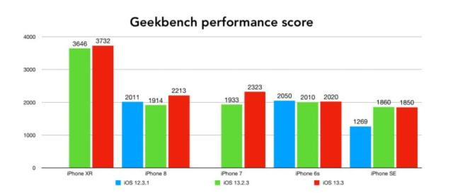 iOS 13.3 performance vs. previous versions on a variety of older Apple handsets