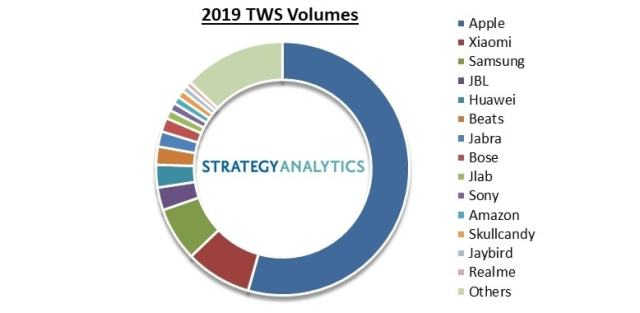 Apple dominated the wireless headset market in 2019 according to Strategy Analytics