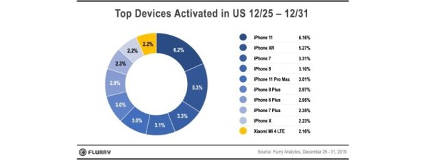 Flurry says Apple whipped Samsung this holiday season.
