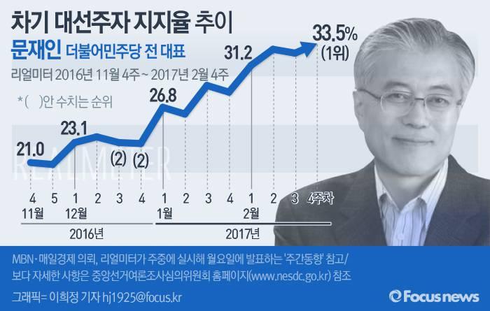 19대 대선 문재인 지지율.jpg