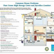Energy Efficient Home Design Ideas Homes