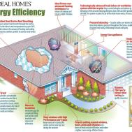 Planning Energy Efficiency Before Home Built