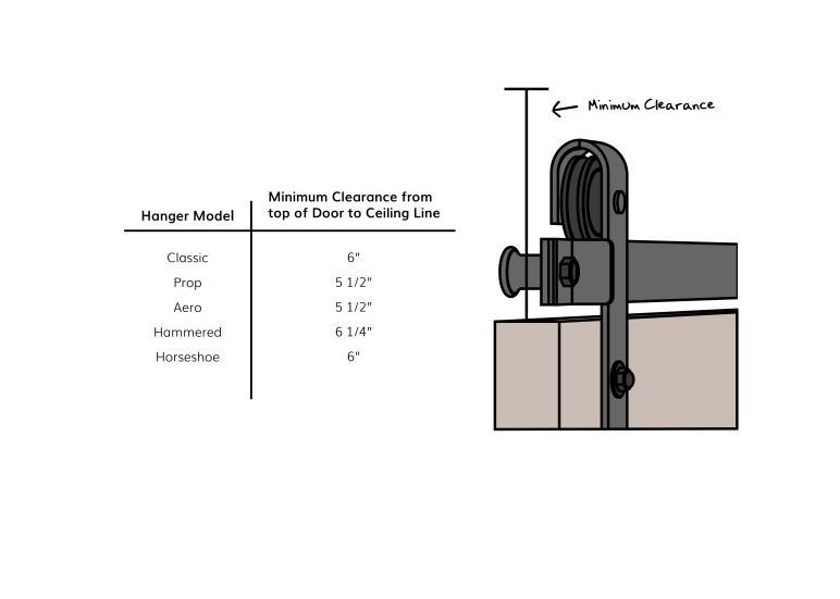 Real Guide Diy Barn Door Hardware Installation