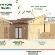 Super Efficient House Plan Notable Zero Home Designs