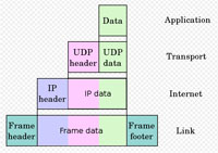 Difference Between TCP and UDP | Difference Between