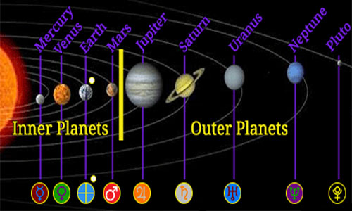 Difference between inner and outer planets | Difference ...