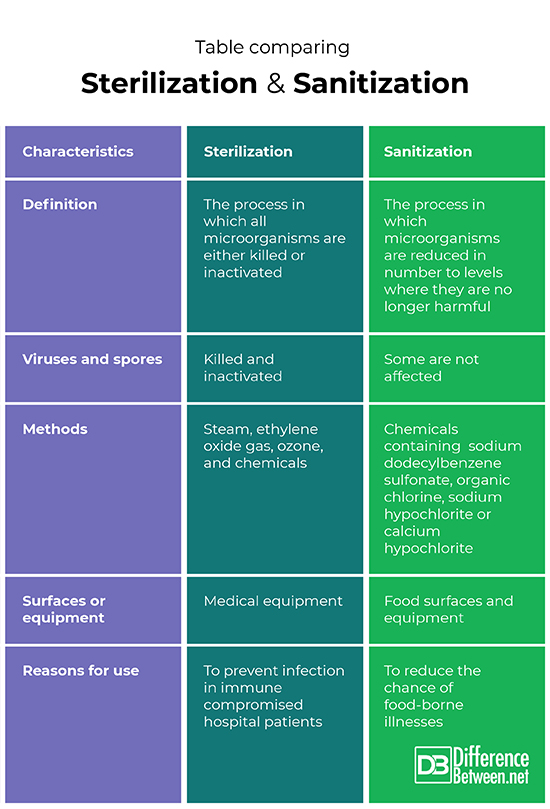 Difference Between Sterilization And Sanitization