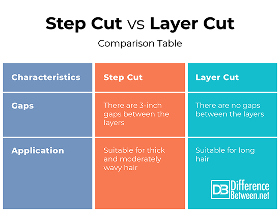 Difference Between Step Cut And Layer Cut Difference