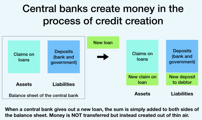 Money creation through debt issuance (central banks)