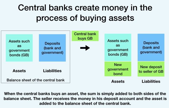 Money creation through asset purchases (central banks)