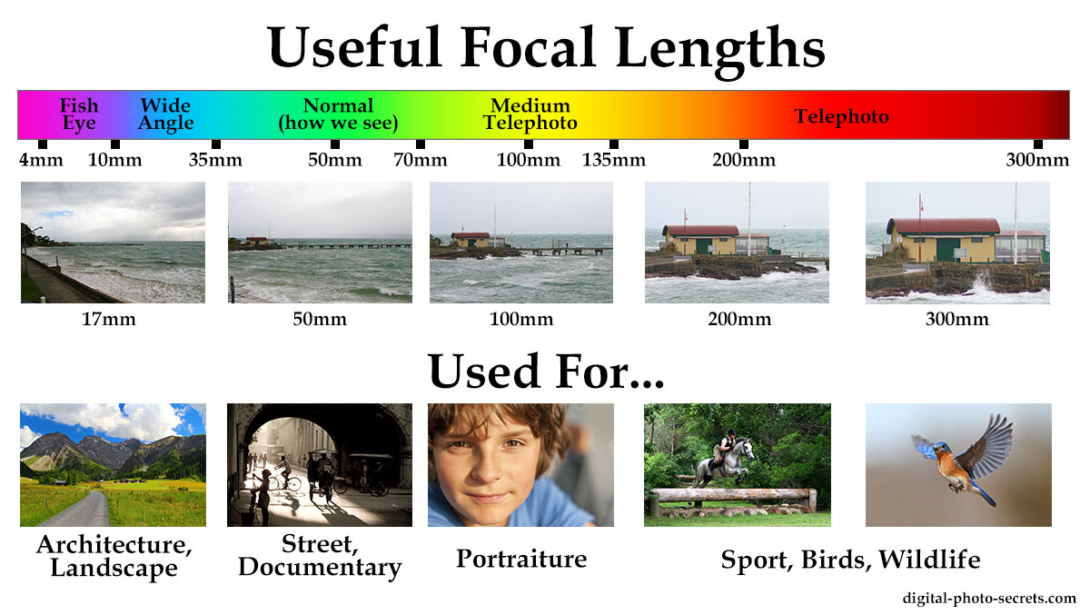 Image result for focal length