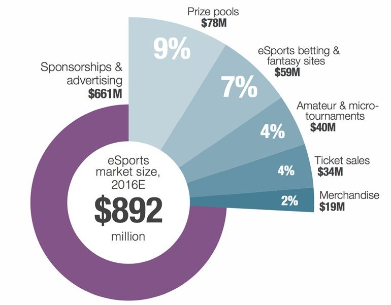 Esports Market Currently At 892M To Exceed 1 Billion In
