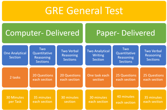 GRE Syllabus 2021 - List of topics in GRE General and Subject syllabus