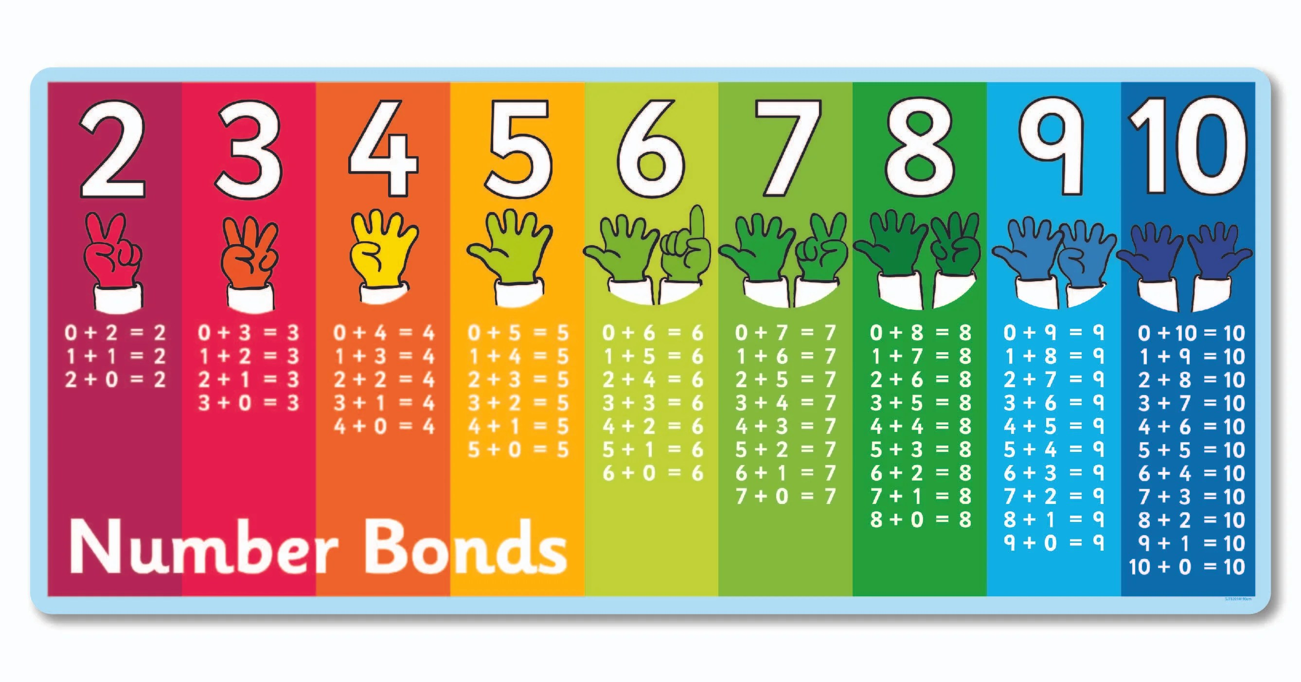 Number Bonds Two To Ten