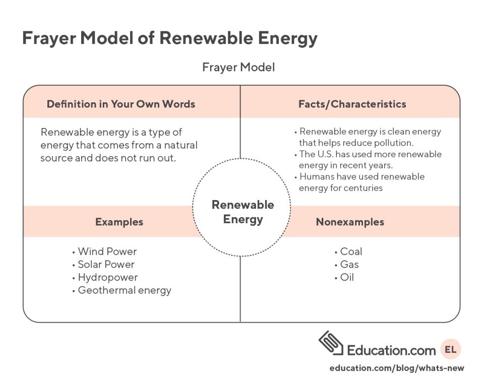 Frayer Model Chart