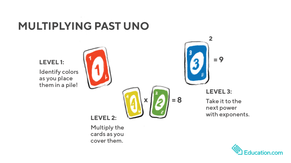 Multiplying Uno