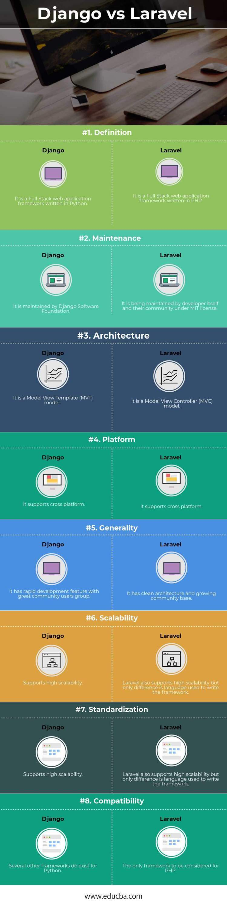 Django vs Laravel Infographics