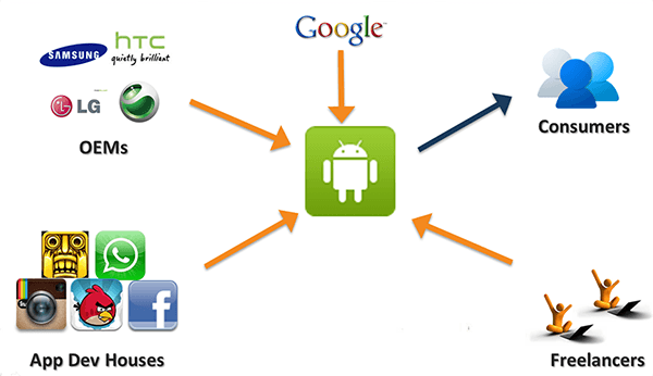 Understanding the Android Ecosystem