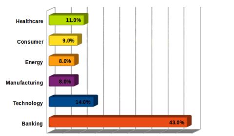 Big Data Analytics Across Domains