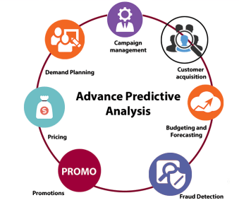 How Predictive Analysis can Help you Combat Attrition ...