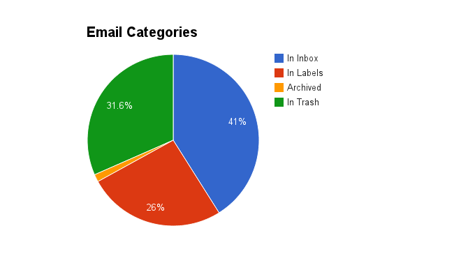 Email categories in Google Apps email recipient