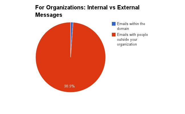Organizational email traffic analysis