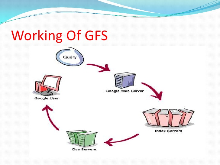 Working of Google File System (GFS)