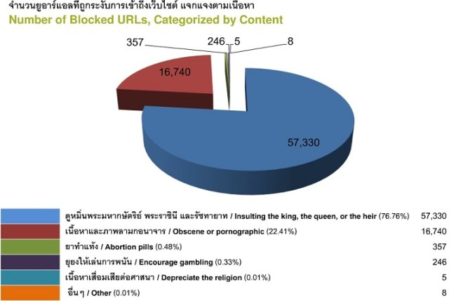 Chart illustrating number of URLs blocked for various reasons in Thailand over 2007-2010, (source: ilaw.org.th)