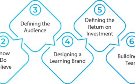 Needs Analysis: Designing A Brand – What Is The Learning Experience?