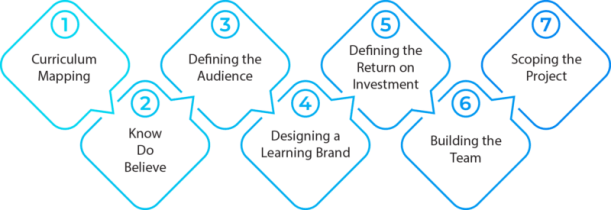Defining The Audience - Who Are Your Learners?