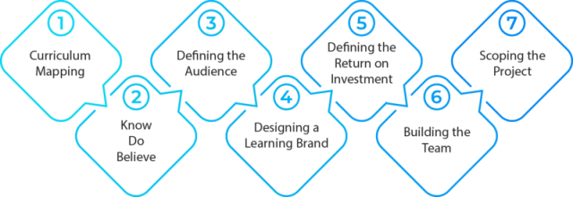 Needs Analysis: Designing A Brand - What Is The Learning Experience?