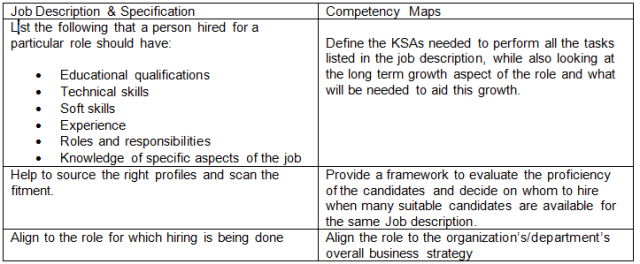 Competency mapping table 1