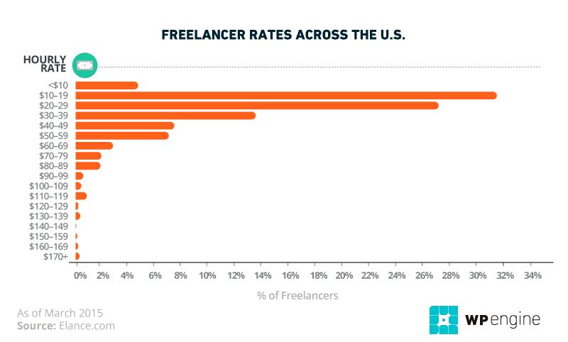 wordpress developer salary