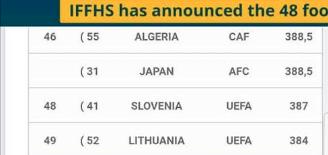 الدوري الجزائري في المركز 46 عالميا 25