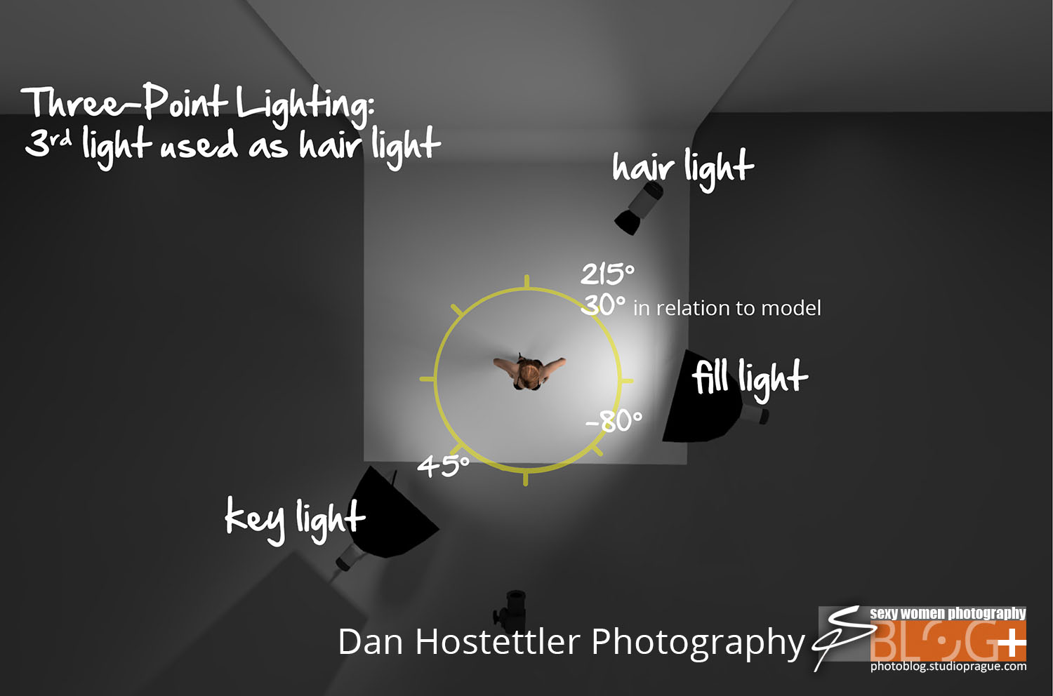 3d 3 point lighting with hair light 2