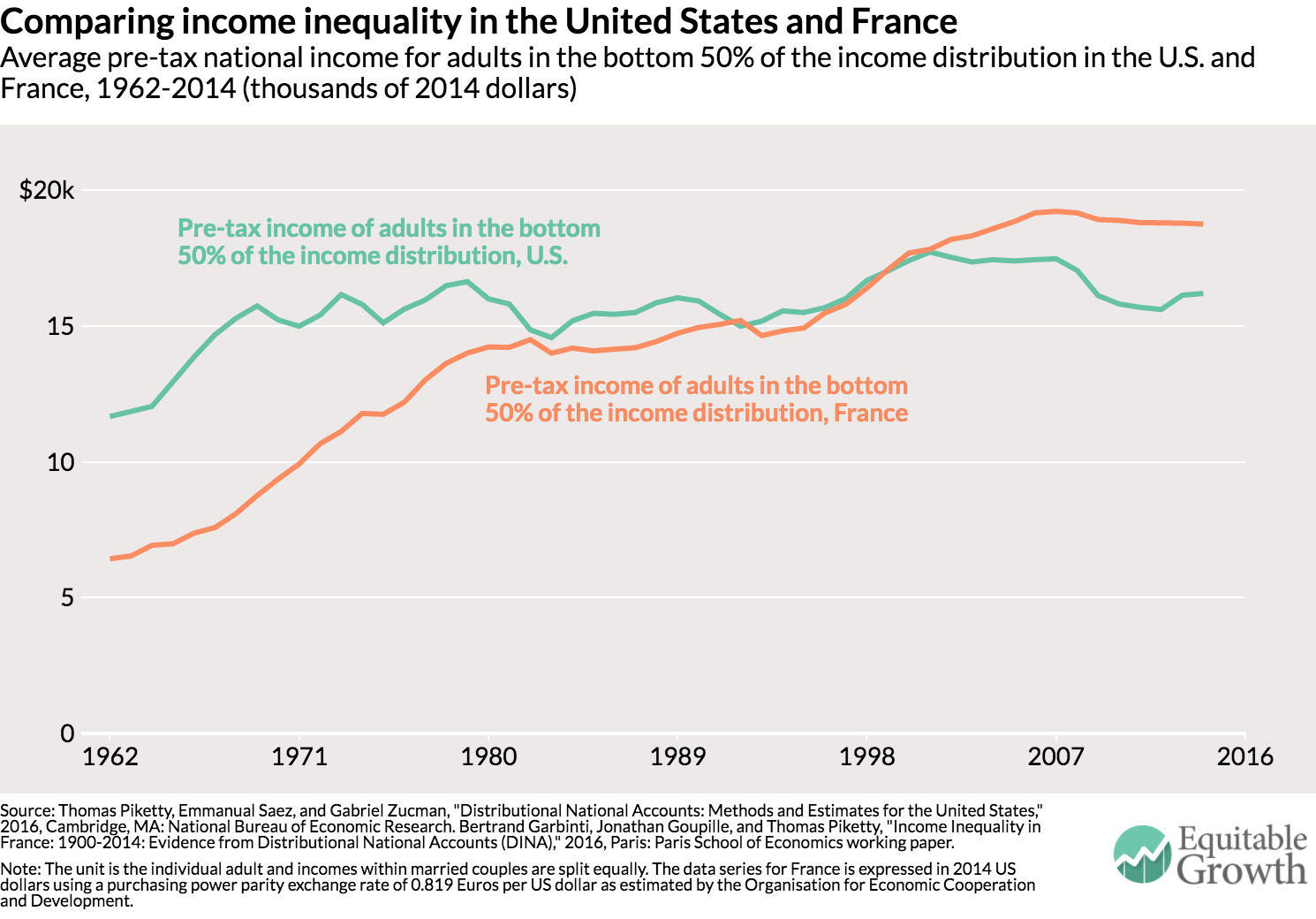 an analysis of income inequality in the united states An analysis of regional income variation in the dicates greater income inequality the analysis of regional income variation in the united states from 1969-2013.