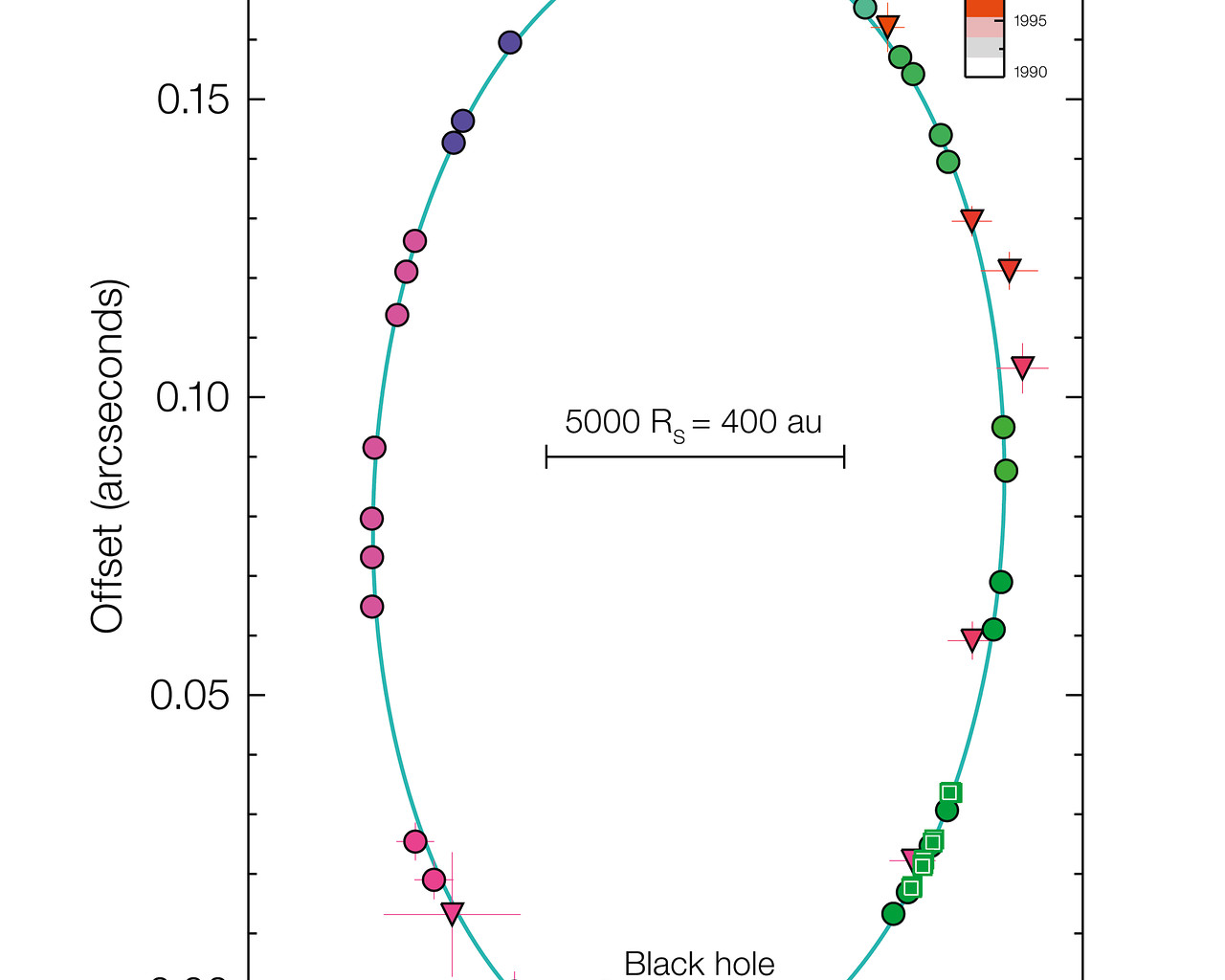 Orbit Diagram Of S2 Around Black Hole At Centre Of The