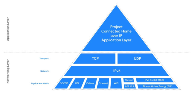 Project Connected Home Over IP
