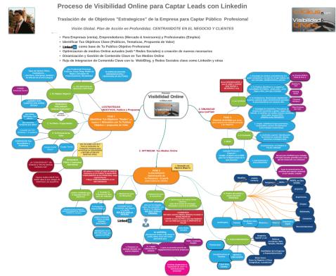 Proceso de 3 Fases de Visibilidad en Linkedin