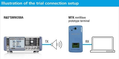 R&S Evaluates Signal Propagation of mm Wave 5G Terminals ...