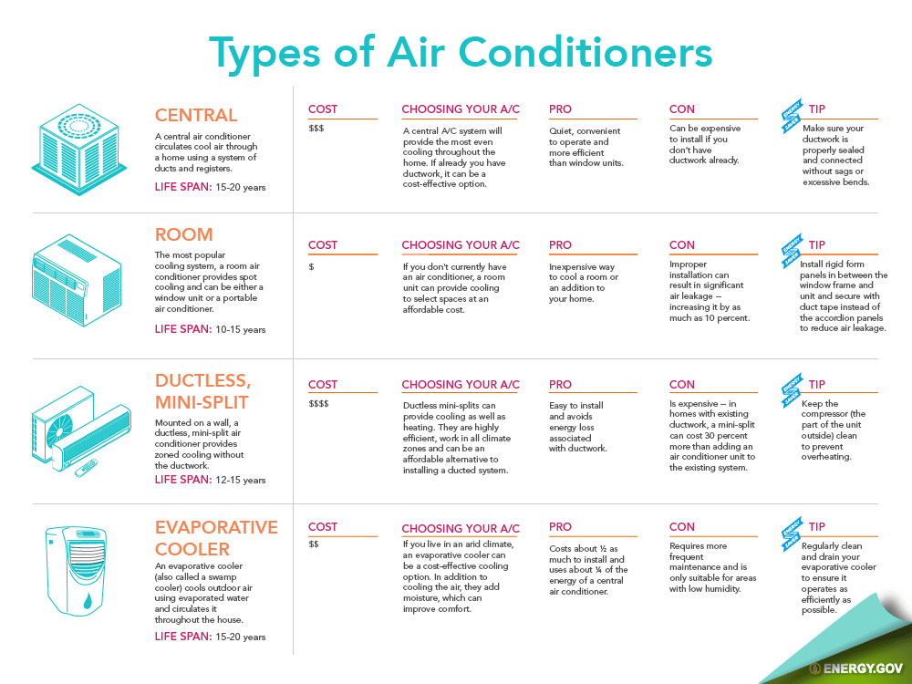 House Central Air Conditioning Units