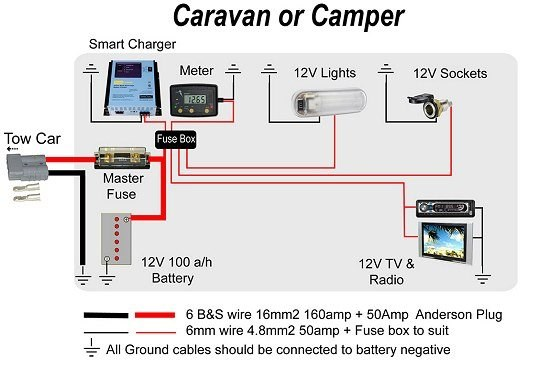Caravan & Camper Battery Charging @ ExplorOz Articles