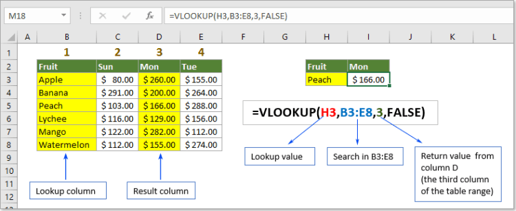 Example of the VLOOKUP formula explained.