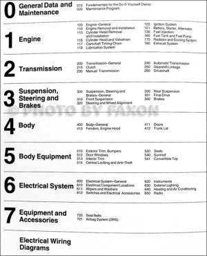 19921998 BMW 3 Series Bentley Repair Shop Manual M3, 318i, 323i, 325i, 328i
