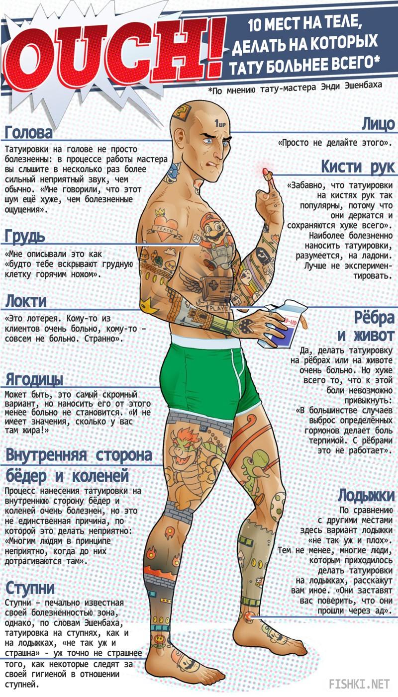 10 мест на теле делать на которых тату больнее всего