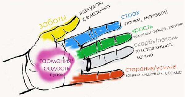 Чего можно добиться вложив пальцы в ладонь