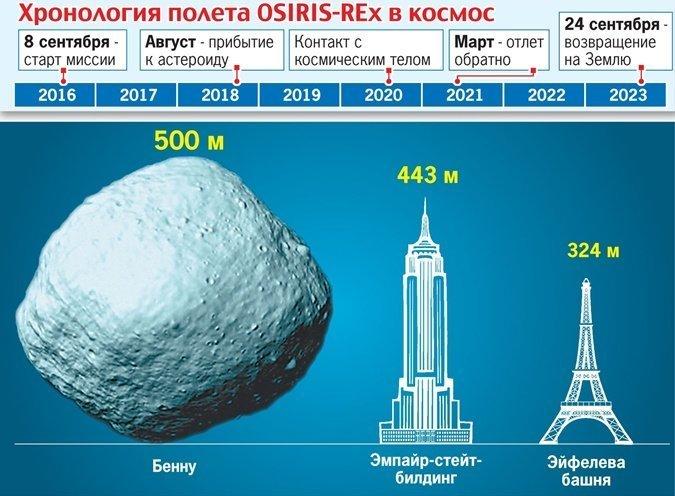 Полет Осириса Искусственный интеллект, космос, марс, медицина, наука, открытия
