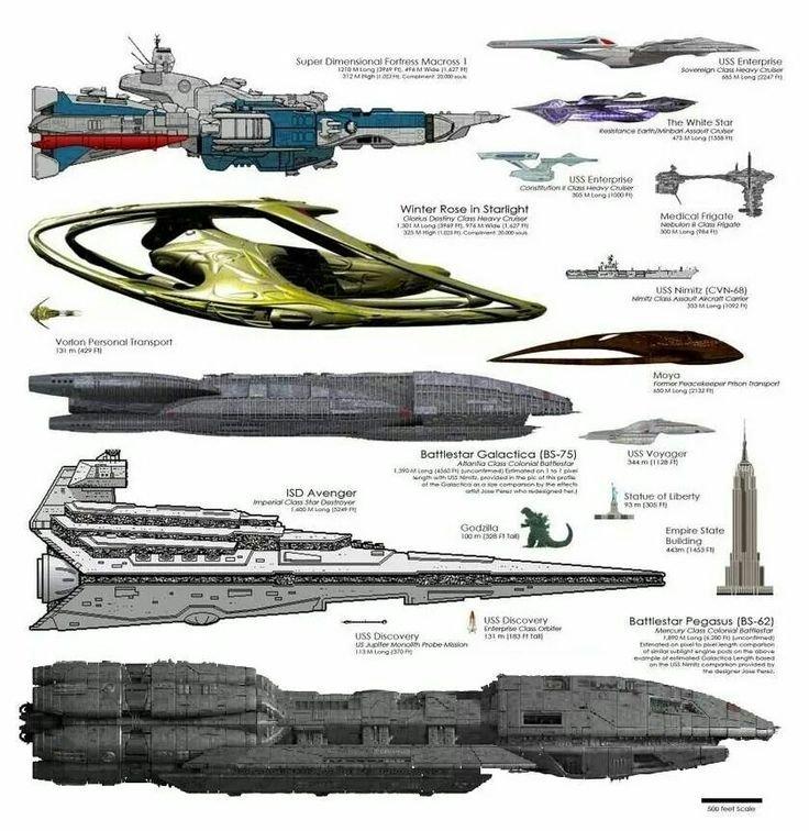 Сравнительная таблица размеров - от Годзилы до корабля из серии Пегас ( Battlestar Galactica ) star trek, вавилон, звездные войны, звездные корабли. космос, интересное, сравнение, фото