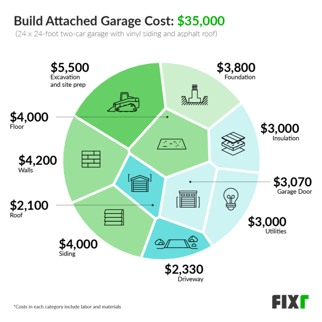 2021 Cost To Build Attached Garage